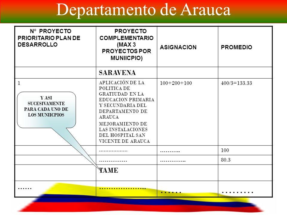 EL CAMBIO SIGUE SU MARCHA FICHA DE IDENTIFICACION Y PRIORIZACION DE PROYECTOS COMPLEMANTARIOS POR MESA SECTORIAL Departamento de Arauca Nº PROYECTO PRIORITARI O PLAN DE DESARROLL O PROYECTO COMPLEMENTARUIO (MAX 3 PROYECTOS POR MUNIICPIO) ASIGNACIO N PROMEDIO ARAUCA 2 ADQUISICION DE MEDIOS DE TRANSPORTE PARA GARANTIZAR EL ACCESO Y PERMANENCIA EN EL SISTEMA EDUCATIVO DE LA POBLACION ESCOLARIZADA MEJORAMIENTO DE LAS INSTALACIONES DEL HOSPITAL SAN VICENTE DE ARAUCA 100+200+100400/3=133.33 1 APLICACIÓN DE LA POLITICA DE GRATIUDAD EN LA EDUCACION PRIMARIA Y SECUNDARIA DEL DEPARTAMENTO DE ARAUCA 200+500+100800/3=266.66 4………..……….100