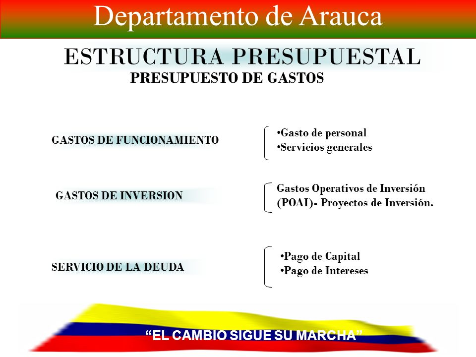 EL CAMBIO SIGUE SU MARCHA Departamento de Arauca ESTRUCTURA PRESUPUESTAL PRESUPUESTO DE RENTAS INGRESOS CORRIENTES RECURSOS DE CAPITAL FONDOS ESPECIAL