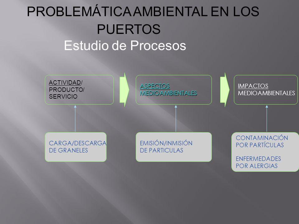 PROBLEMÁTICA AMBIENTAL EN LOS PUERTOS ACTIVIDAD/ PRODUCTO/ SERVICIOASPECTOSMEDIOAMBIENTALES IMPACTOS MEDIOAMBIENTALES CARGA/DESCARGA DE GRANELES EMISI
