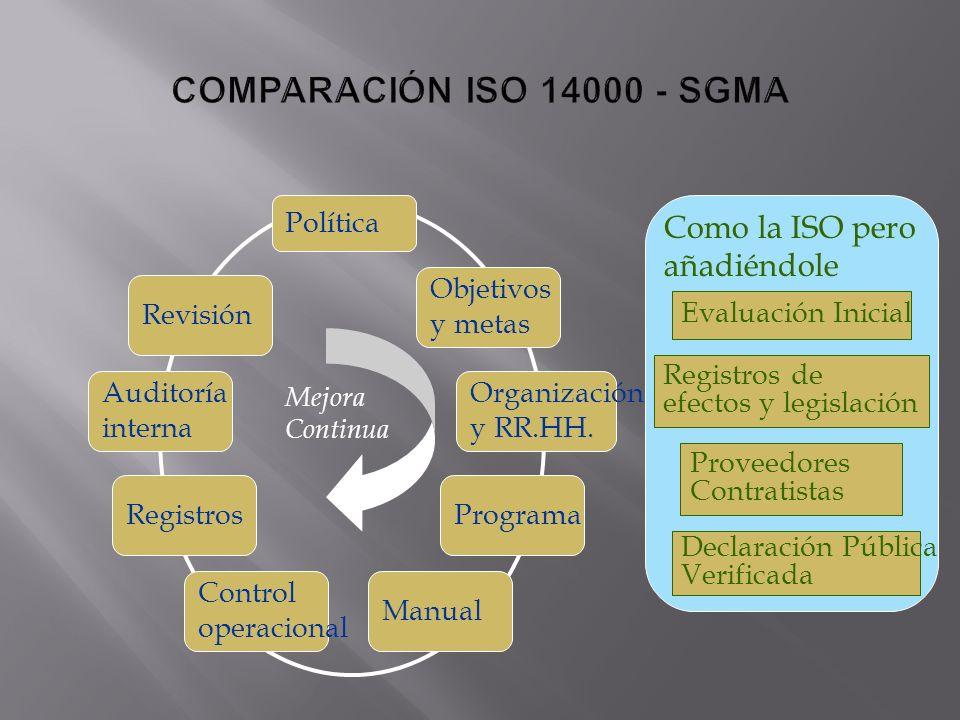 Política Revisión Objetivos y metas Organización y RR.HH. Programa Manual Control operacional Registros Auditoría interna Como la ISO pero añadiéndole