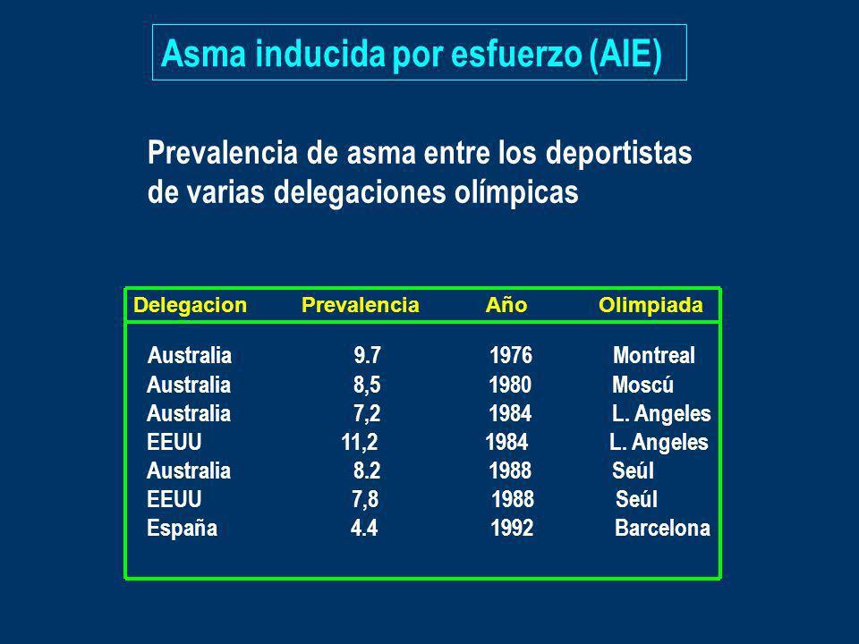 Asma inducida por esfuerzo (AIE) Prevalencia de asma entre los deportistas de varias delegaciones olímpicas Delegacion Prevalencia Año Olimpiada Austr