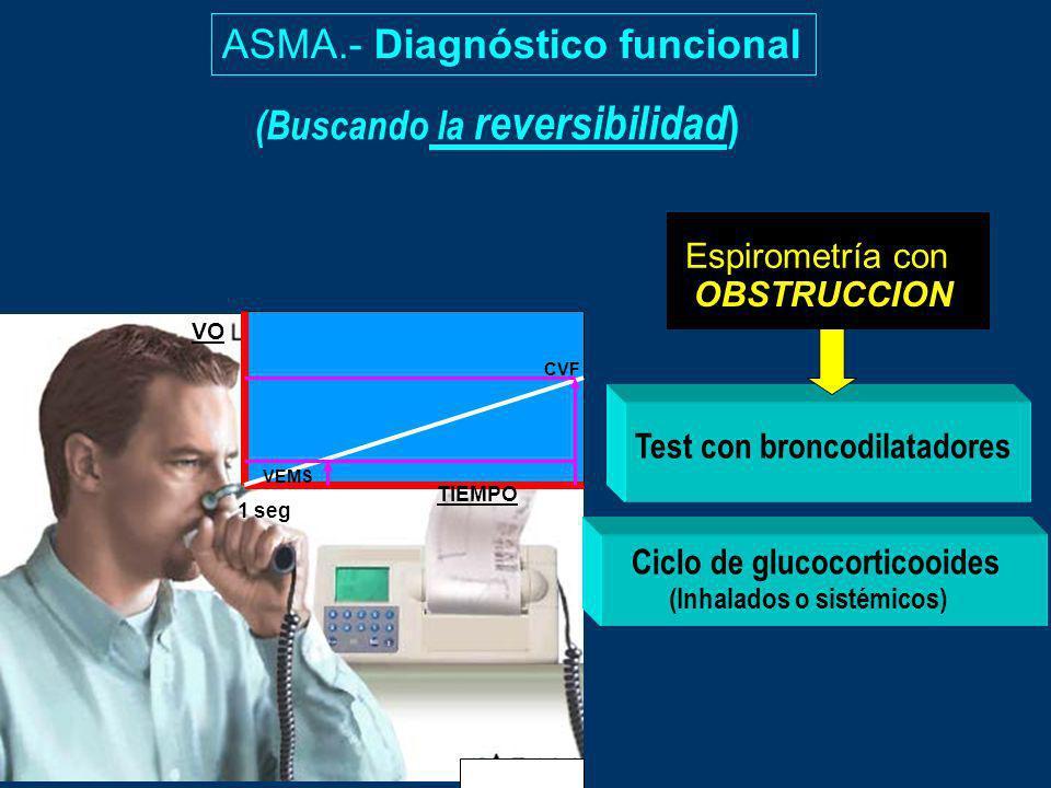 ASMA.- Diagnóstico funcional (Buscando la reversibilidad ) 1 seg VEMS CVF VO TIEMPO Espirometría con OBSTRUCCION Test con broncodilatadores Ciclo de g