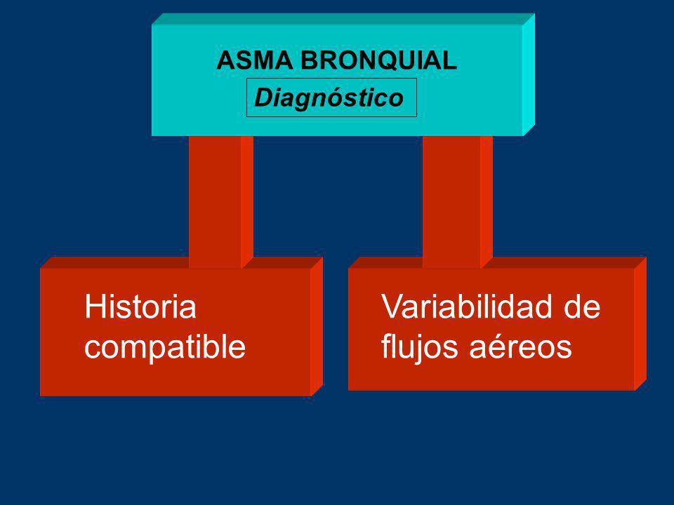 Historia compatible Variabilidad de flujos aéreos ASMA BRONQUIAL Diagnóstico