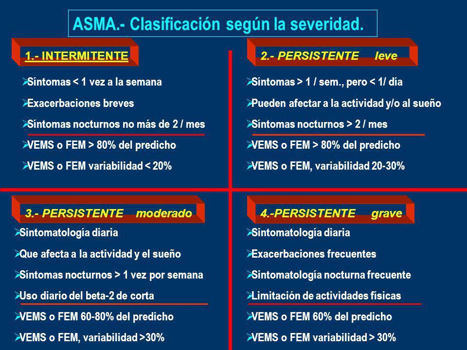 ASMA.- Clasificación según la severidad. 1.- INTERMITENTE2.- PERSISTENTE leve 3.- PERSISTENTE moderado4.-PERSISTENTE grave Síntomas < 1 vez a la seman