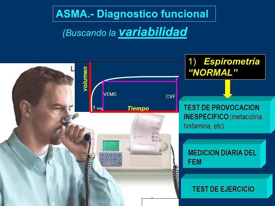 ASMA.- Diagnostico funcional (Buscando la variabilidad 1) Espirometría NORMAL TEST DE PROVOCACION INESPECIFICO (metacolina, histamina, etc) VEMS CVF 1