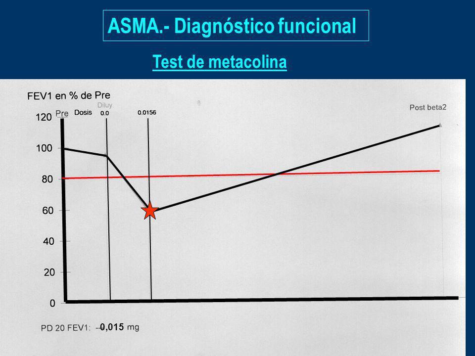 ASMA.- Diagnóstico funcional Test de metacolina 0,015
