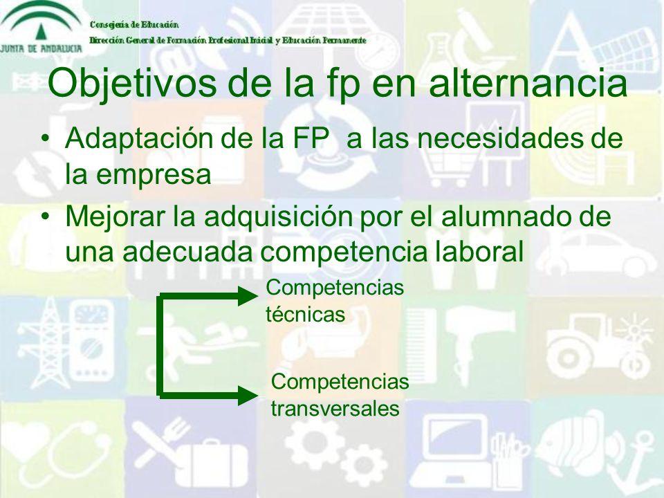 Objetivos de la fp en alternancia Adaptación de la FP a las necesidades de la empresa Mejorar la adquisición por el alumnado de una adecuada competenc