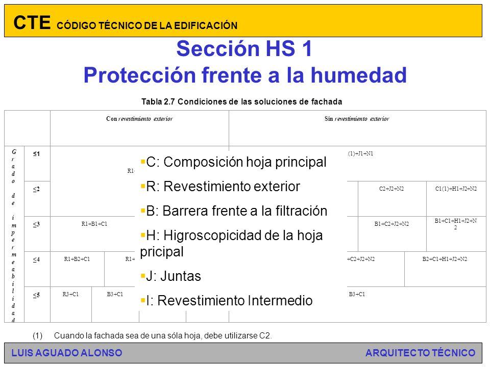 Sección HS 1 Protección frente a la humedad CTE CÓDIGO TÉCNICO DE LA EDIFICACIÓN LUIS AGUADO ALONSO ARQUITECTO TÉCNICO Figura 2.4 Zonas pluviométricas de promedios en función del índice pluviométrico anual