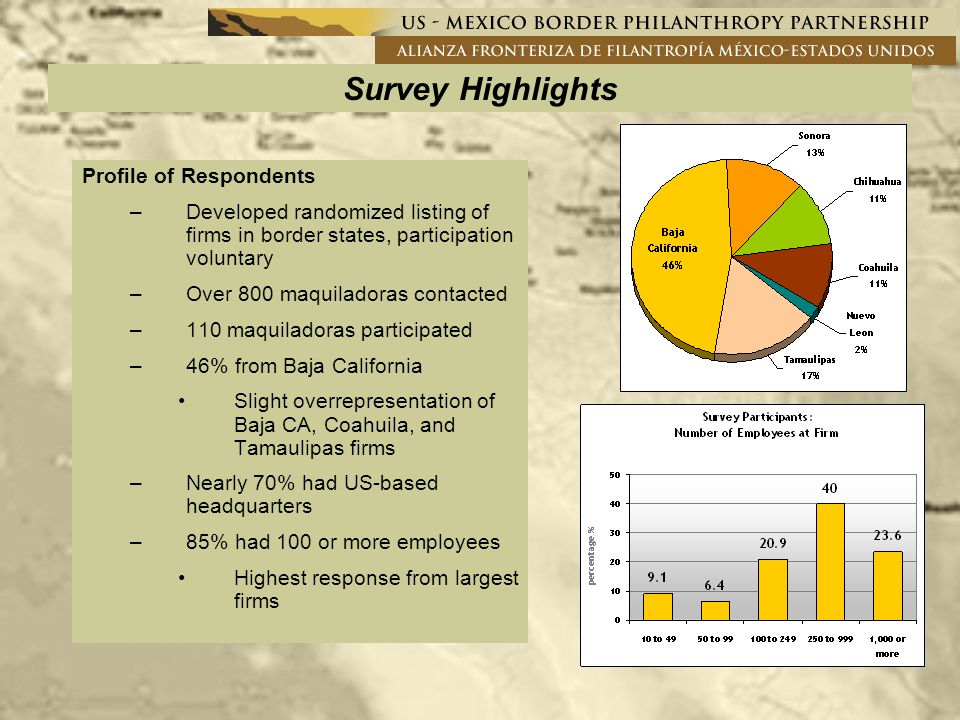 Survey Highlights Profile of Respondents –Developed randomized listing of firms in border states, participation voluntary –Over 800 maquiladoras contacted –110 maquiladoras participated –46% from Baja California Slight overrepresentation of Baja CA, Coahuila, and Tamaulipas firms –Nearly 70% had US-based headquarters –85% had 100 or more employees Highest response from largest firms