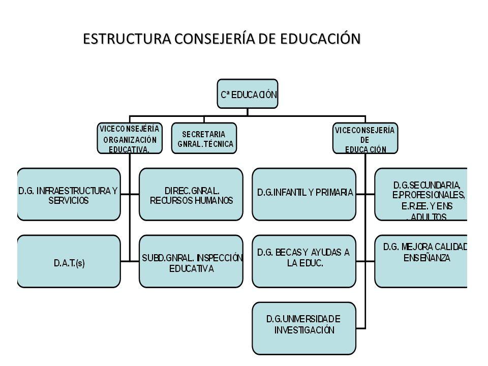 DIRECCIÓN DE ÁREA TERRITORIAL DIRECCIÓN DE ÁREA SERVICIO INSPECCIÓN SERVICIO UNIDAD DE PROGRAMAS SECRETARIAGENERAL SECCIÓNPERSONAL SECCIÓN DE CENTROS SECCIÓNGESTIÓNECONÓMICA NEGOCIADOINFORMACIÓN
