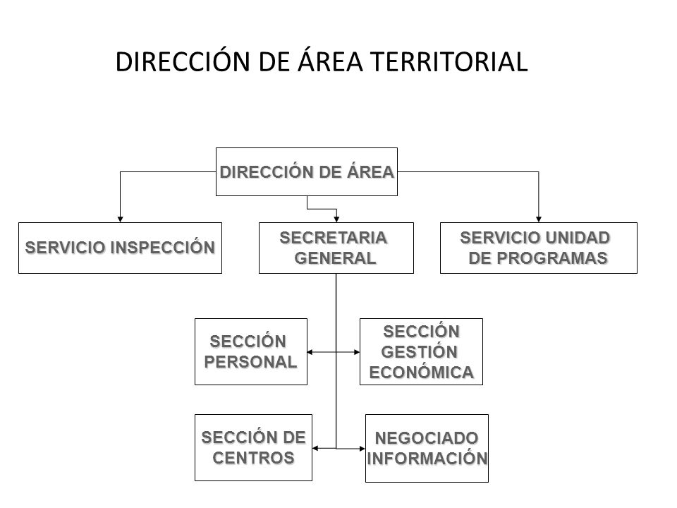 DIRECCIÓN DE ÁREA TERRITORIAL DIRECCIÓN DE ÁREA SERVICIO INSPECCIÓN SERVICIO UNIDAD DE PROGRAMAS SECRETARIAGENERAL SECCIÓNPERSONAL SECCIÓN DE CENTROS