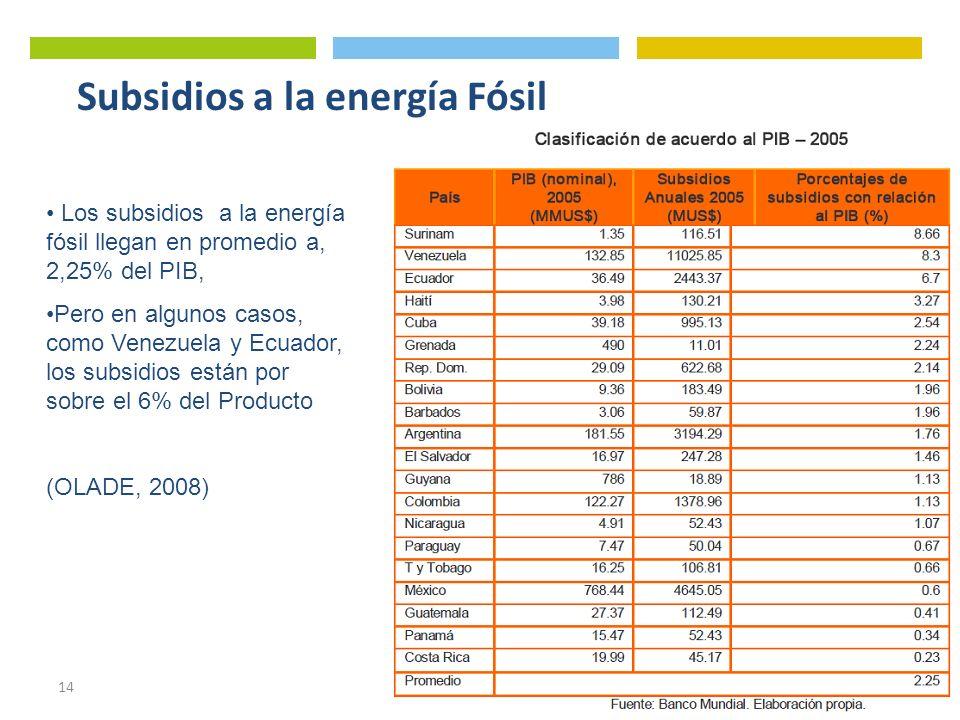 14 Subsidios a la energía Fósil Los subsidios a la energía fósil llegan en promedio a, 2,25% del PIB, Pero en algunos casos, como Venezuela y Ecuador,