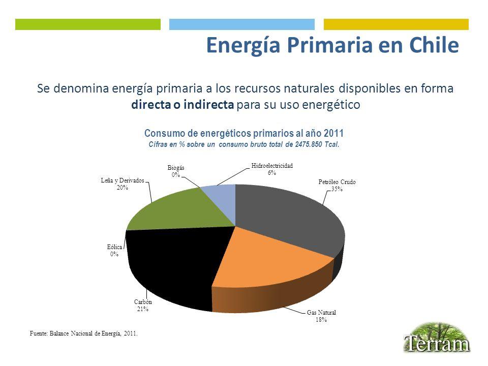 Energía Primaria en Chile Consumo de energéticos primarios al año 2011 Cifras en % sobre un consumo bruto total de 2475.850 Tcal. Se denomina energía