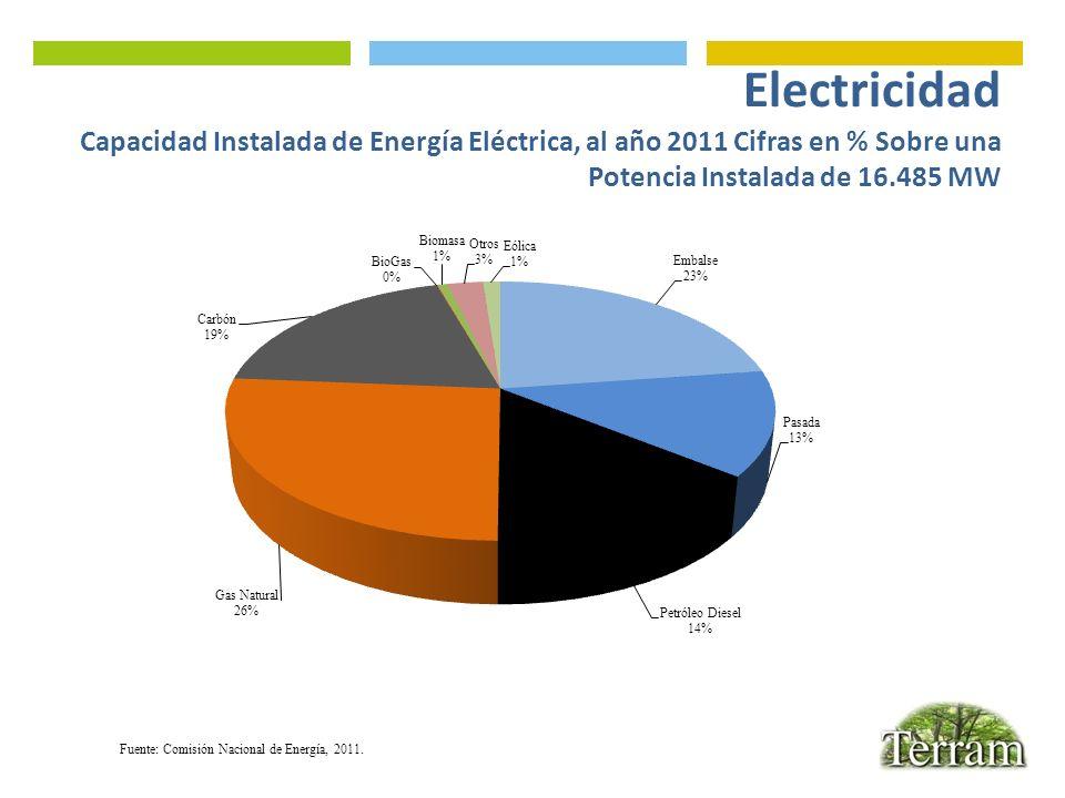 Electricidad Capacidad Instalada de Energía Eléctrica, al año 2011 Cifras en % Sobre una Potencia Instalada de 16.485 MW Fuente: Comisión Nacional de