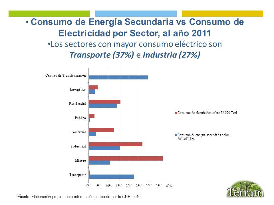 20 Fuente: Elaboración propia sobre información publicada por la CNE, 2010. Consumo de Energía Secundaria vs Consumo de Electricidad por Sector, al añ