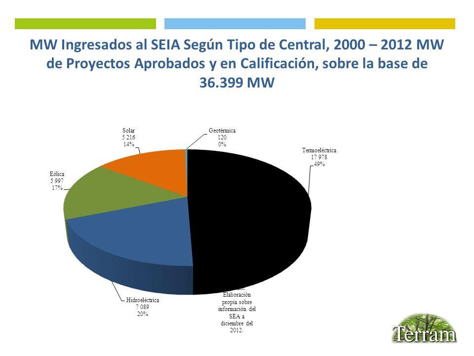 MW Ingresados al SEIA Según Tipo de Central, 2000 – 2012 MW de Proyectos Aprobados y en Calificación, sobre la base de 36.399 MW Fuente: Elaboración p