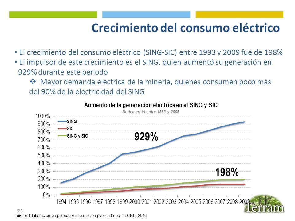 Crecimiento del consumo eléctrico 23 El crecimiento del consumo eléctrico (SING-SIC) entre 1993 y 2009 fue de 198% El impulsor de este crecimiento es
