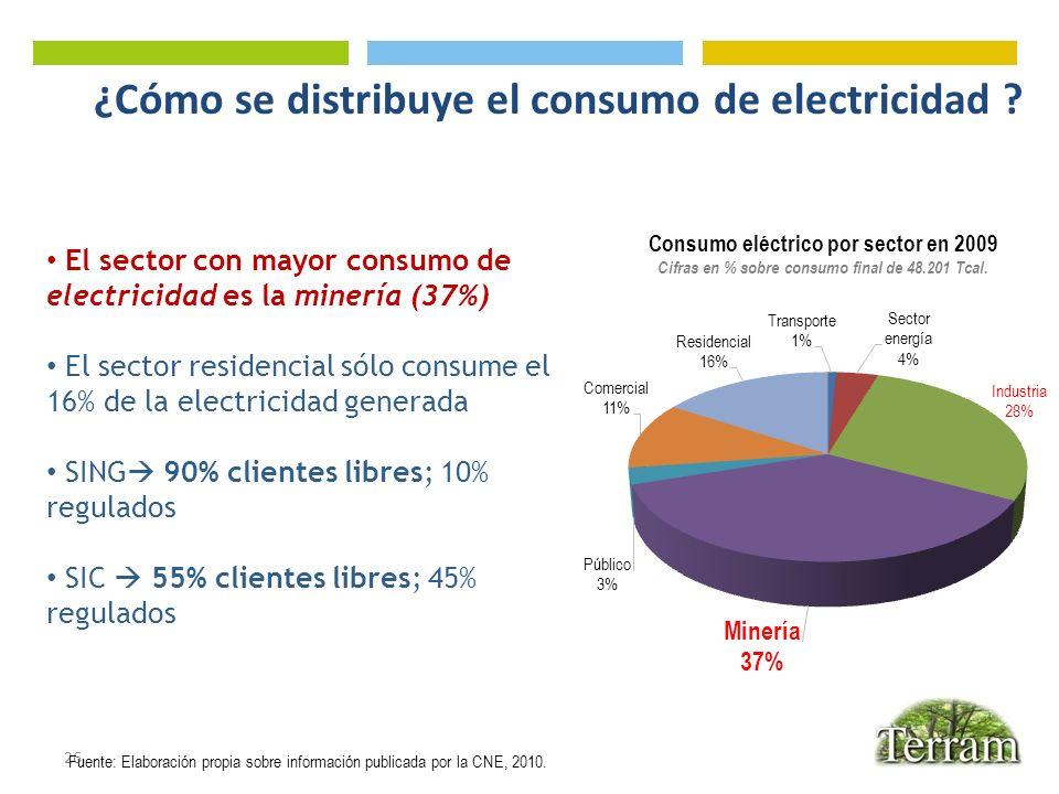 ¿Cómo se distribuye el consumo de electricidad ? 26 Consumo eléctrico por sector en 2009 Cifras en % sobre consumo final de 48.201 Tcal. Fuente: Elabo