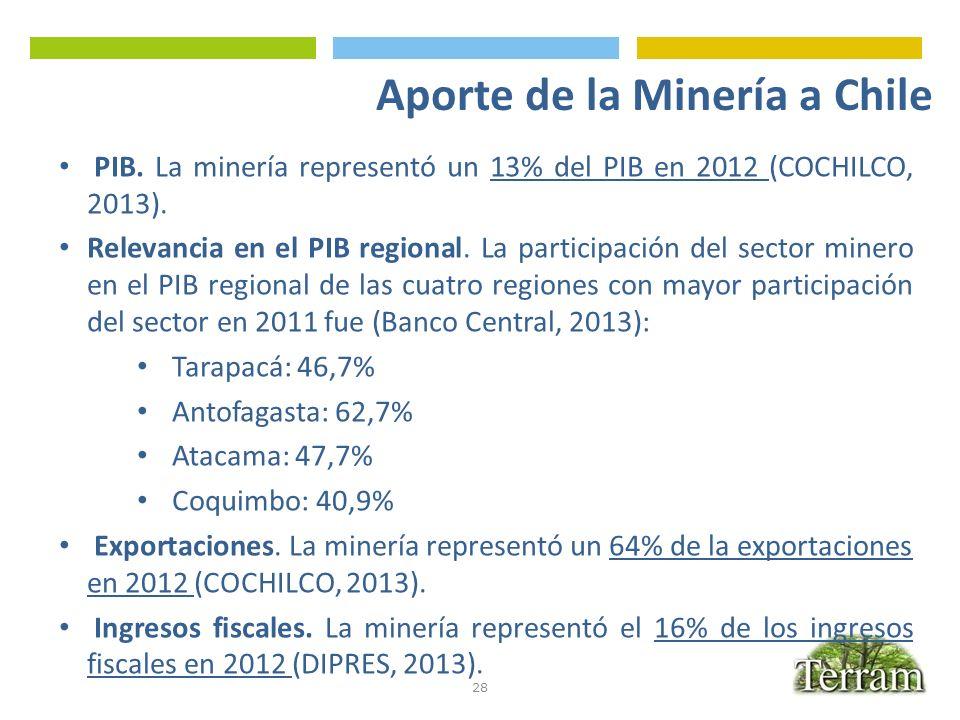 28 PIB. La minería representó un 13% del PIB en 2012 (COCHILCO, 2013). Relevancia en el PIB regional. La participación del sector minero en el PIB reg