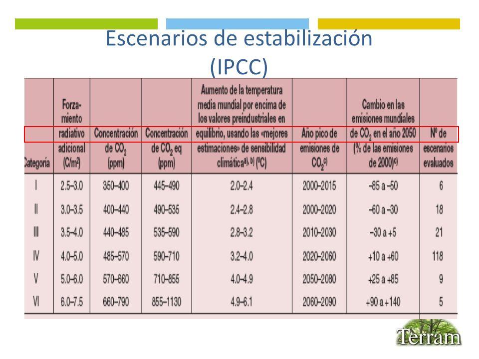 Presupuesto de carbono Emisiones anuales actuales: 49 Gt CO2e De combustibles fósiles: 29Gt CO2 Presupuesto siglo XXI: 1.400 Gt CO2e, para estabilizar la temperatura en un aumento de 2°C Promedio anual posible: 14 Gt CO2e Reservas de petróleo: 2.700 Gt CO2 Fuentes: IPCC, 2007; IDH, 2007; Stern N.
