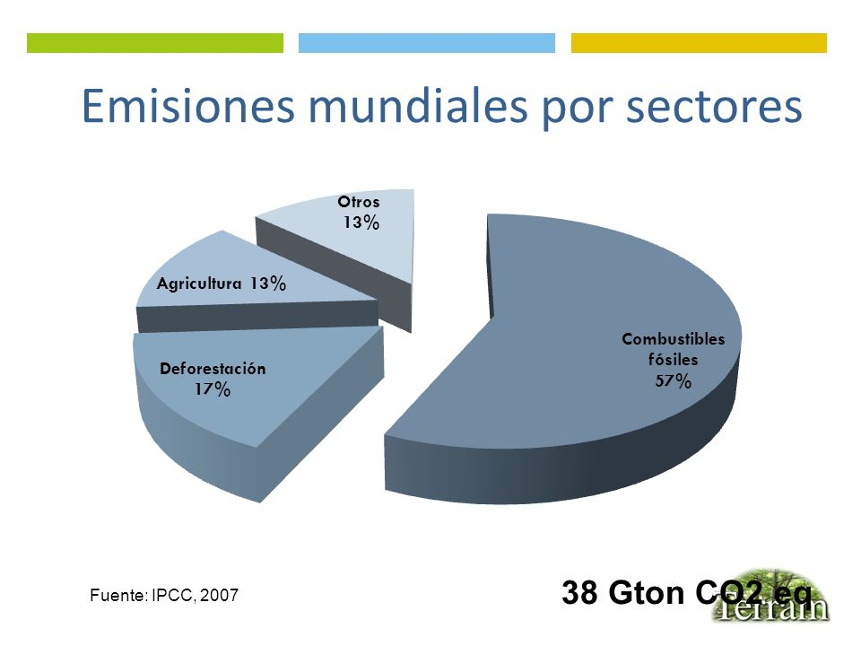Electricidad Capacidad Instalada de Energía Eléctrica, al año 2011 Cifras en % Sobre una Potencia Instalada de 16.485 MW Fuente: Comisión Nacional de Energía, 2011.