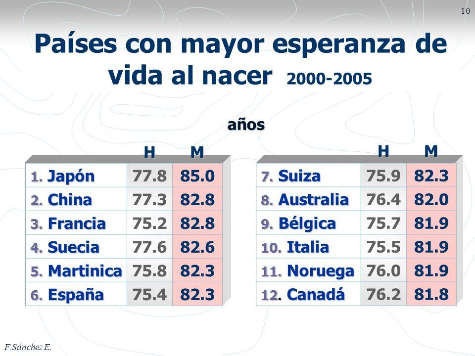 F.Sánchez E. 10 Países con mayor esperanza de vida al nacer 2000-2005HM 1. Japón 77.885.0 2. China 77.382.8 3. Francia 75.282.8 4. Suecia 77.682.6 5.