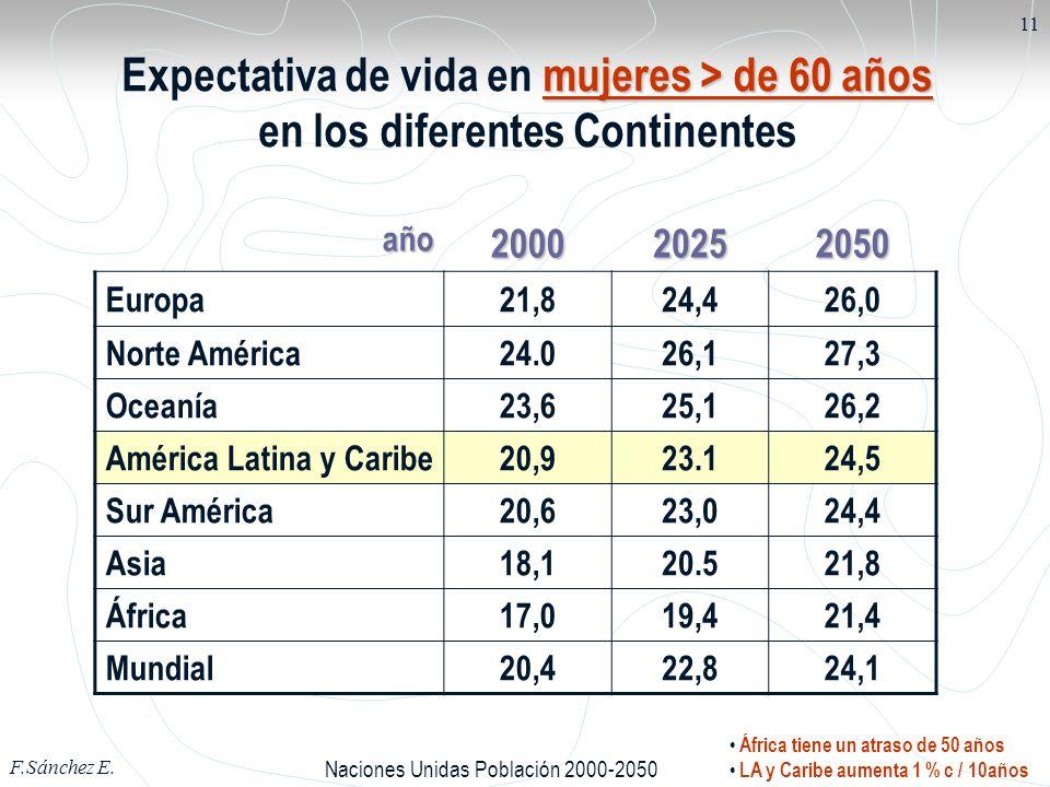 F.Sánchez E. 11 mujeres > de 60 años Expectativa de vida en mujeres > de 60 años en los diferentes Continentes año200020252050 Europa21,824,426,0 Nort