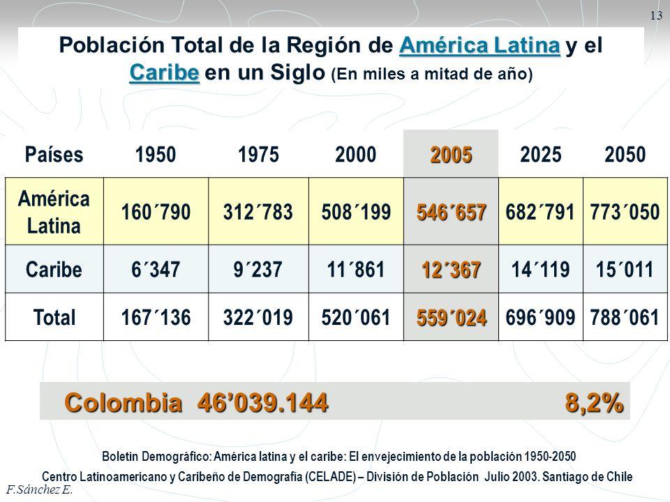 F.Sánchez E. 13 Países195019752000200520252050 América Latina 160´790312´783508´199546´657682´791773´050 Caribe6´3479´23711´86112´36714´11915´011 Tota