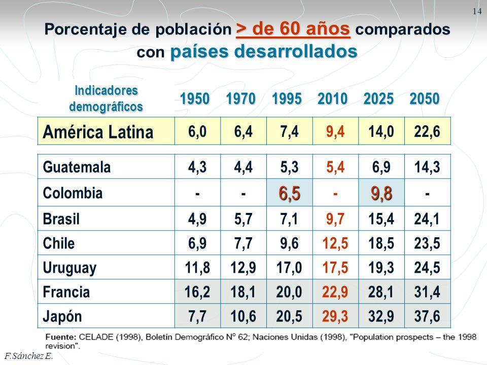 F.Sánchez E. 14 Indicadores demográficos 195019701995201020252050 América Latina 6,06,47,49,414,022,6 Guatemala4,34,45,35,46,914,3 Colombia--6,5 -9,8