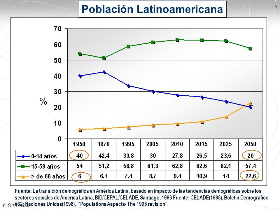 F.Sánchez E. 15 Población Latinoamericana Fuente: La transición demográfica en América Latina, basado en impacto de las tendencias demográficas sobre