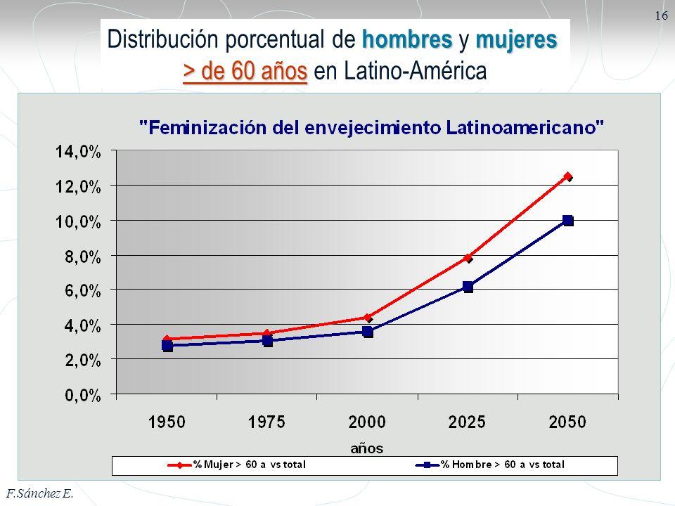 F.Sánchez E. 16 hombresmujeres Distribución porcentual de hombres y mujeres > de 60 años > de 60 años en Latino-América