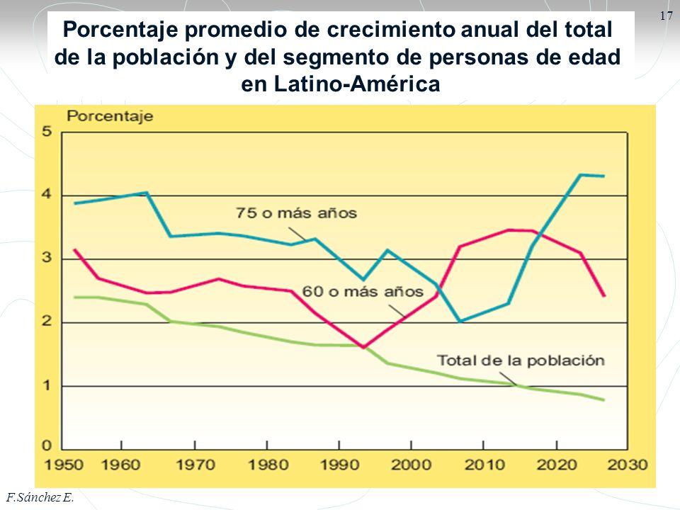 F.Sánchez E. 17 Porcentaje promedio de crecimiento anual del total de la población y del segmento de personas de edad en Latino-América