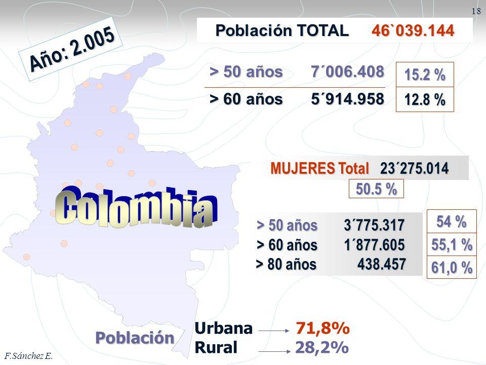 F.Sánchez E. 18 Población TOTAL 46`039.144 A ñ o : 2. 0 0 5 Población Urbana 71,8% Rural 28,2% > 50 años 7´006.408 > 60 años 5´914.958 MUJERES Total 2
