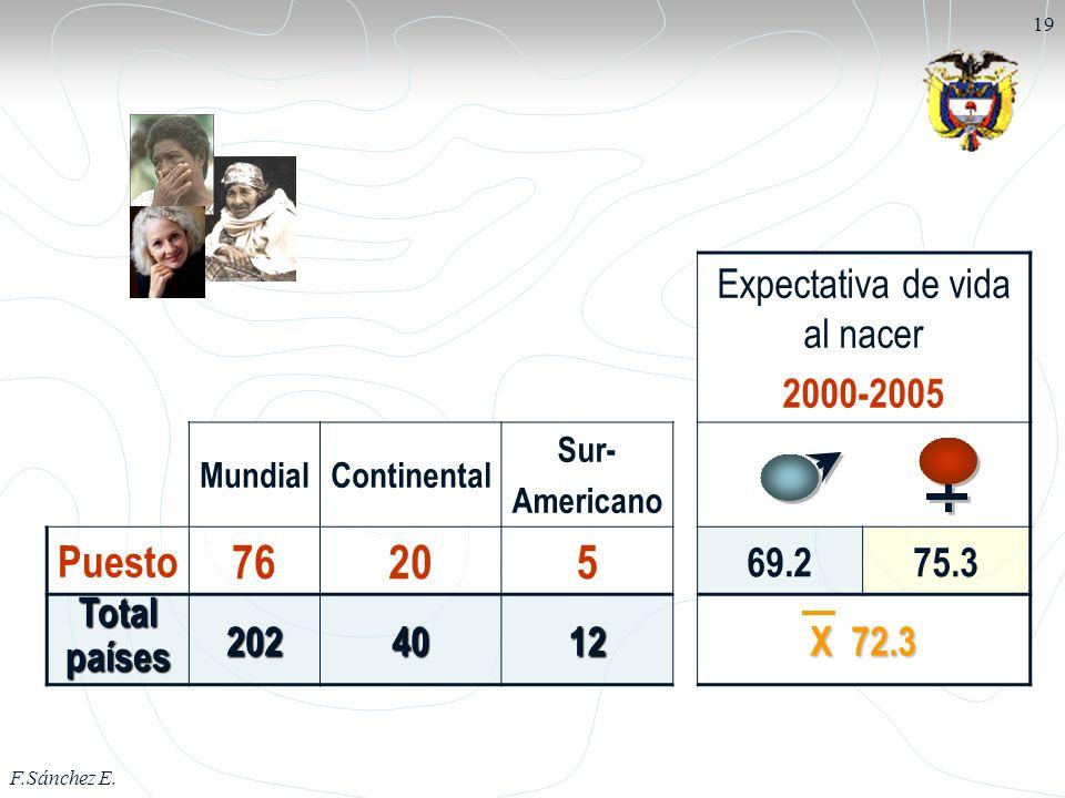 F.Sánchez E. 19 Expectativa de vida al nacer 2000-2005 MundialContinental Sur- Americano Puesto 76205 69.275.3 Totalpaíses2024012 X 72.3