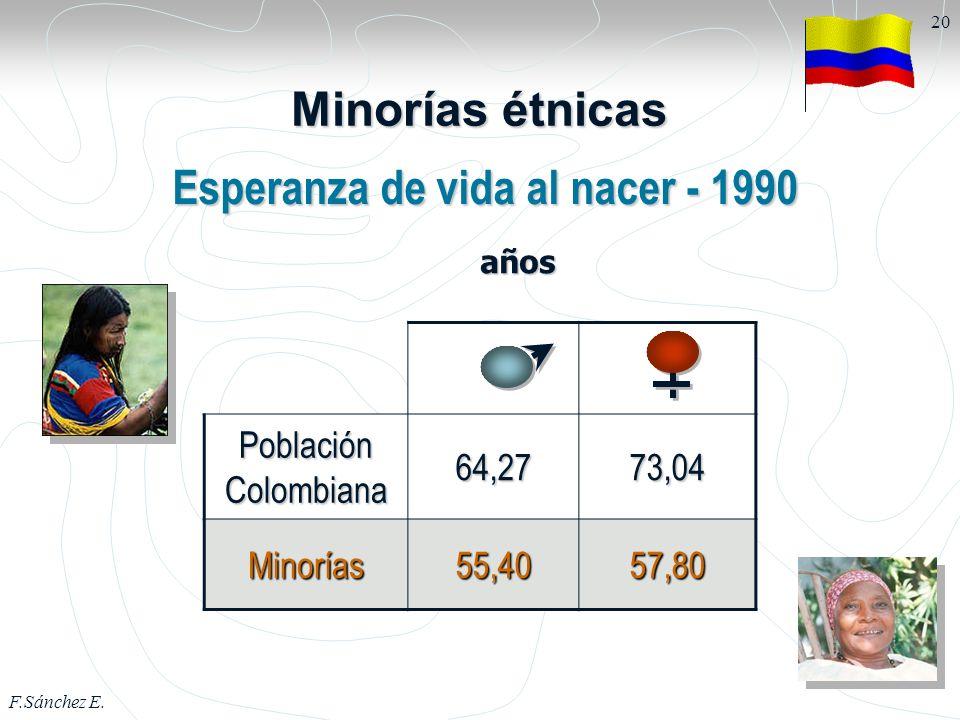 F.Sánchez E. 20 Esperanza de vida al nacer - 1990 Población Colombiana 64,2773,04 Minorías55,4057,80 Minorías étnicas años