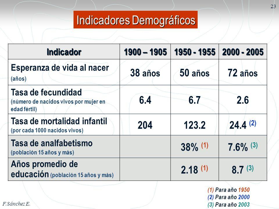 F.Sánchez E. 23 Indicador 1900 – 1905 1950 - 1955 2000 - 2005 Esperanza de vida al nacer (años) 38 años 50 años 72 años Tasa de fecundidad (número de