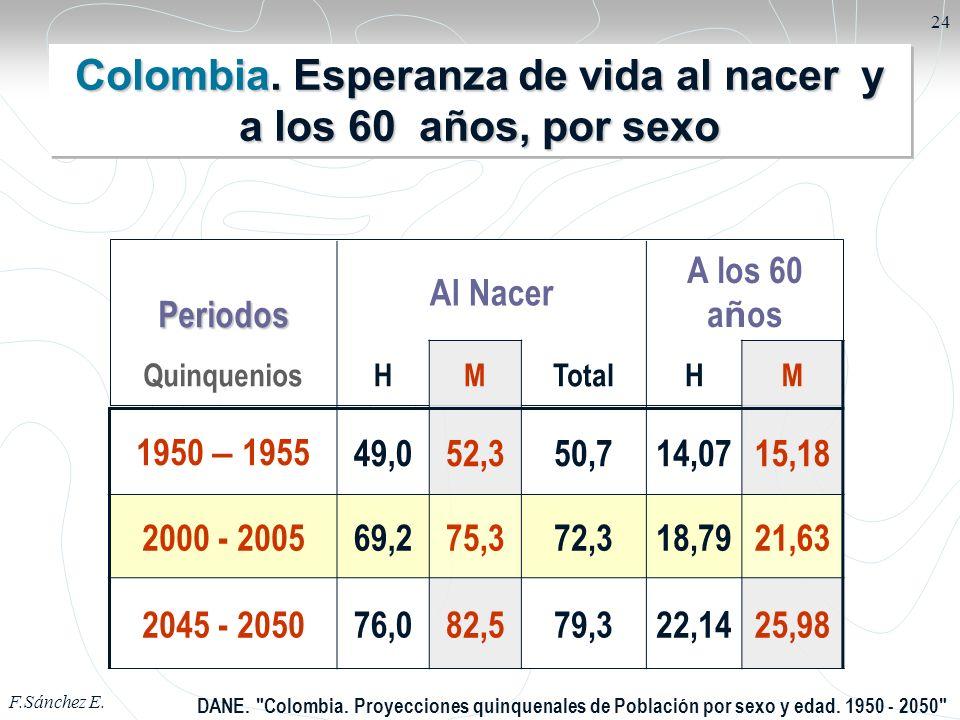 F.Sánchez E. 24Periodos Al Nacer A los 60 a ñ os QuinqueniosHMTotalHM 1950 – 195549,052,350,714,0715,18 2000 - 200569,275,372,318,7921,63 2045 - 20507