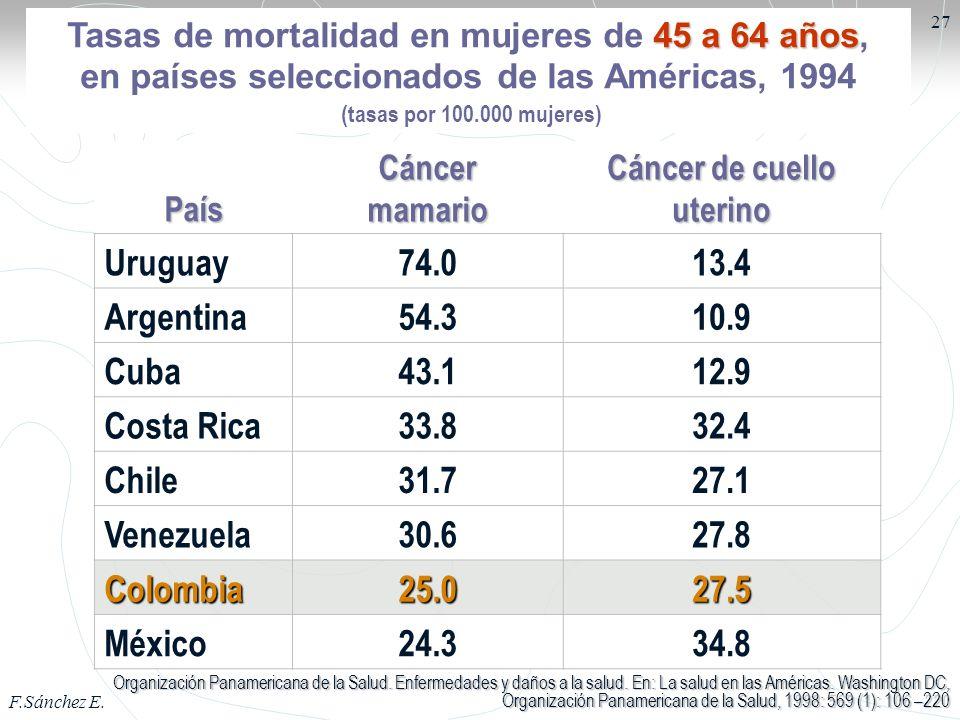 F.Sánchez E. 27 PaísCáncermamario Cáncer de cuello uterino Uruguay74.013.4 Argentina54.310.9 Cuba43.112.9 Costa Rica33.832.4 Chile31.727.1 Venezuela30