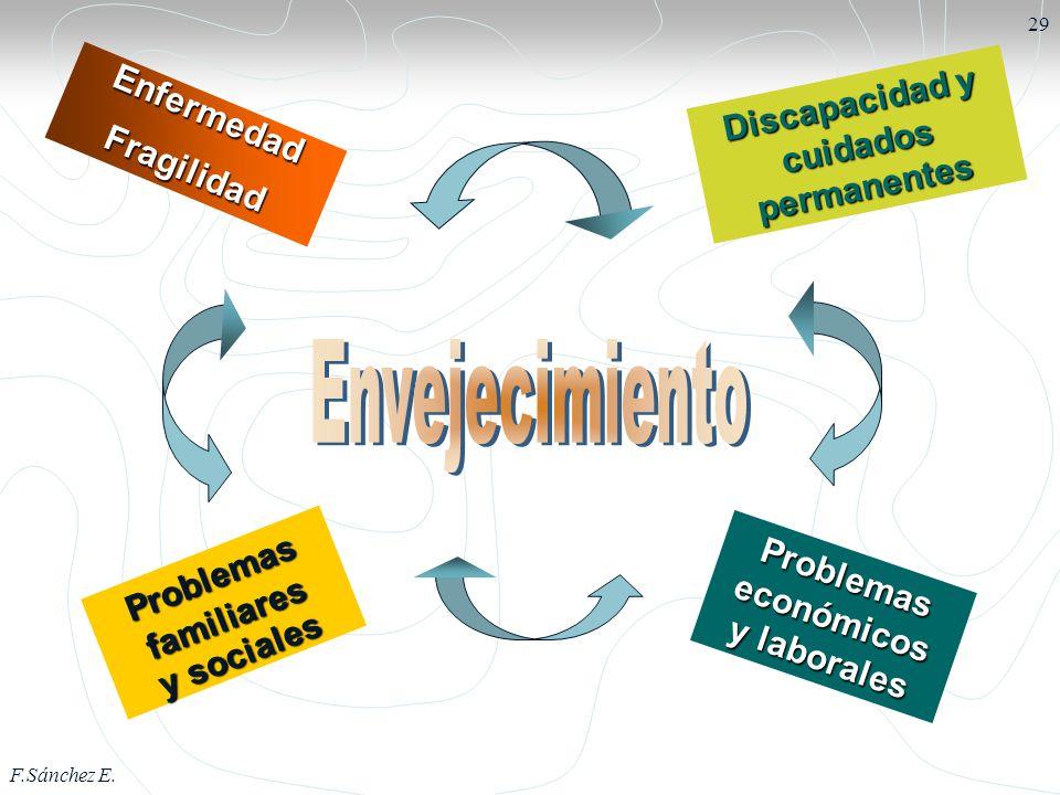 F.Sánchez E. 29 EnfermedadFragilidad Problemas familiares y sociales Discapacidad y cuidados permanentes Problemas económicos y laborales