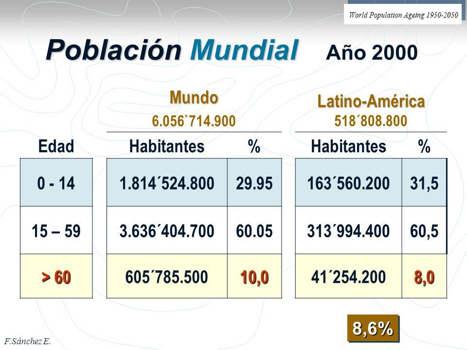 F.Sánchez E. 3 Población Mundial Población Mundial Año 2000 8,6%8,6%Mundo 6.056`714.900 Latino-América Latino-América 518´808.800 EdadHabitantes% % 0
