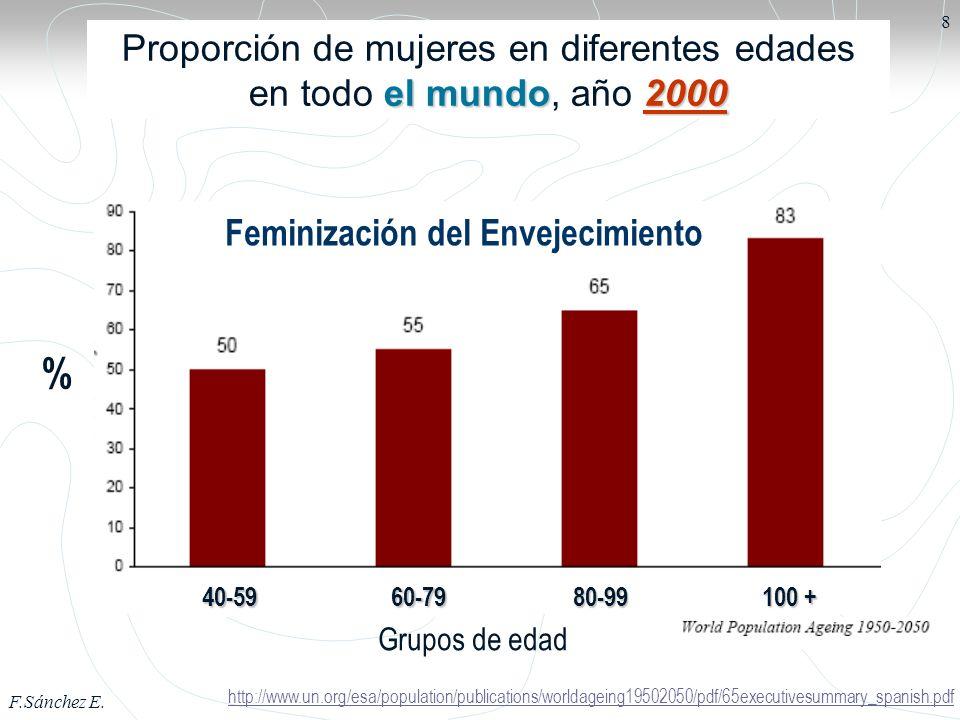 F.Sánchez E. 9 Mundo Feminización del envejecimiento en el Mundo