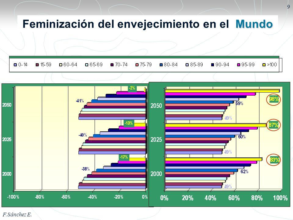 F.Sánchez E.10 Países con mayor esperanza de vida al nacer 2000-2005HM 1.