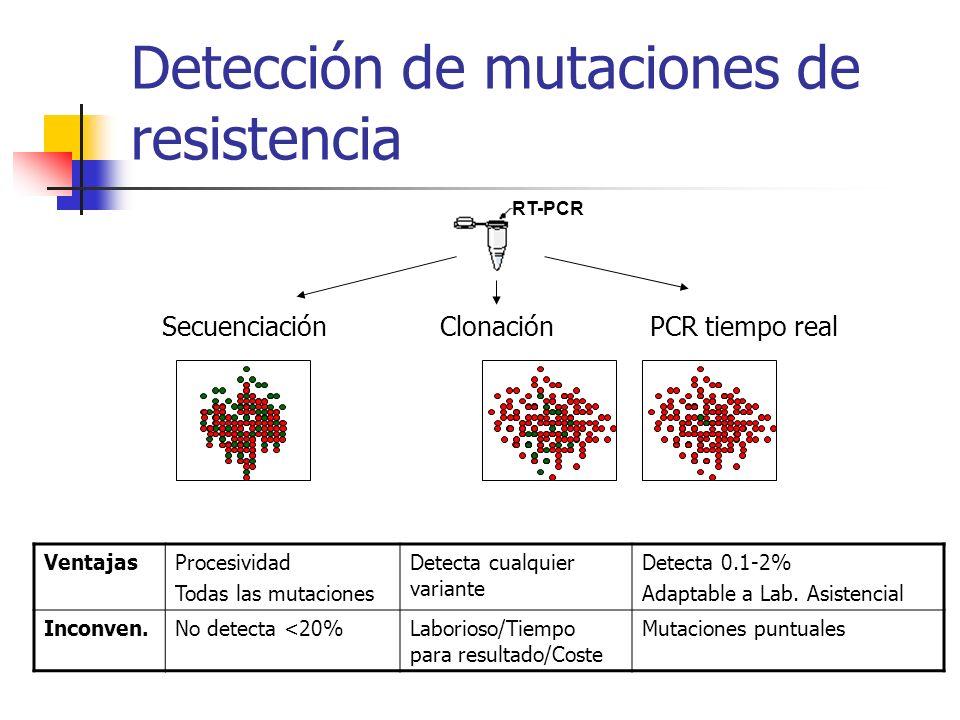 Interés clínico de la determinación de Variantes Minoritarias En Terapia de Inicio: para la correcta elección del acompañante de los NUCs (y de los NUCs).