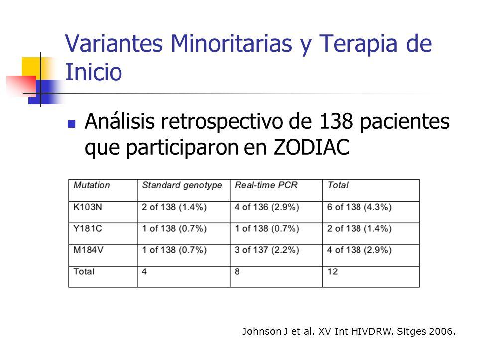 Variantes Minoritarias y Terapia de Inicio K103NY181CM184VTiempo 11POS 2 nunca <50 4 a 2 meses 2 a 4 meses 2 a 6 meses 19POS 25POS 31POS 41POS 44POS 47POS 63POS 65POS 67POS Johnson J et al.