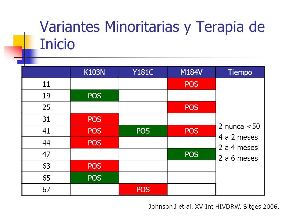 Variantes Minoritarias y Terapia de Inicio Pacientes naïve < 18 meses de infección Variantes minoritarias en 18 pacientes más (9.9%): M184V n=16; K103N n=3; ninguna L90M.