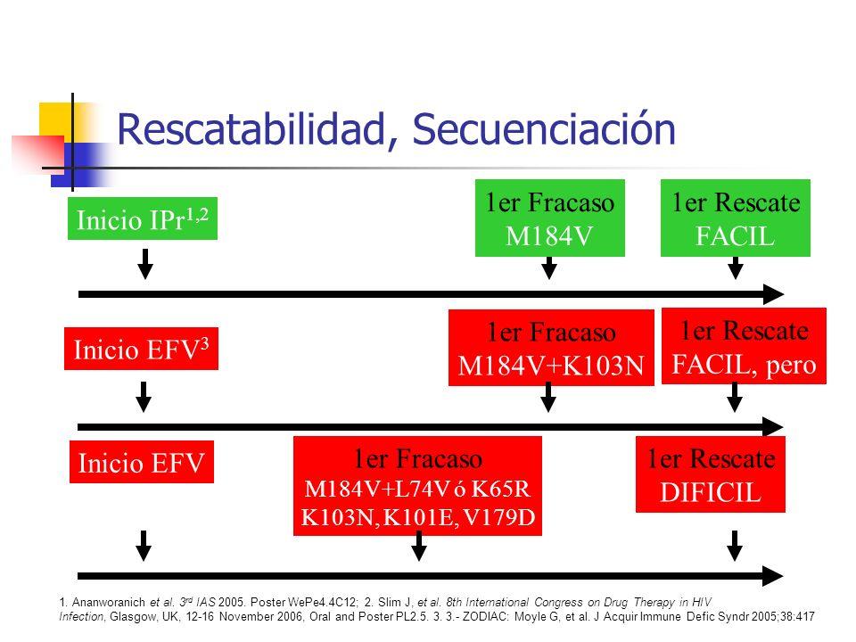 Para evitar este fracaso 1er Fracaso M184V+L74V ó K65R K103N, K101E, V179D 1er Rescate DIFICIL Inicio EFV K103N L74V M184V K65R Investigar Resistencias Basales Investigar Variantes Minoritarias