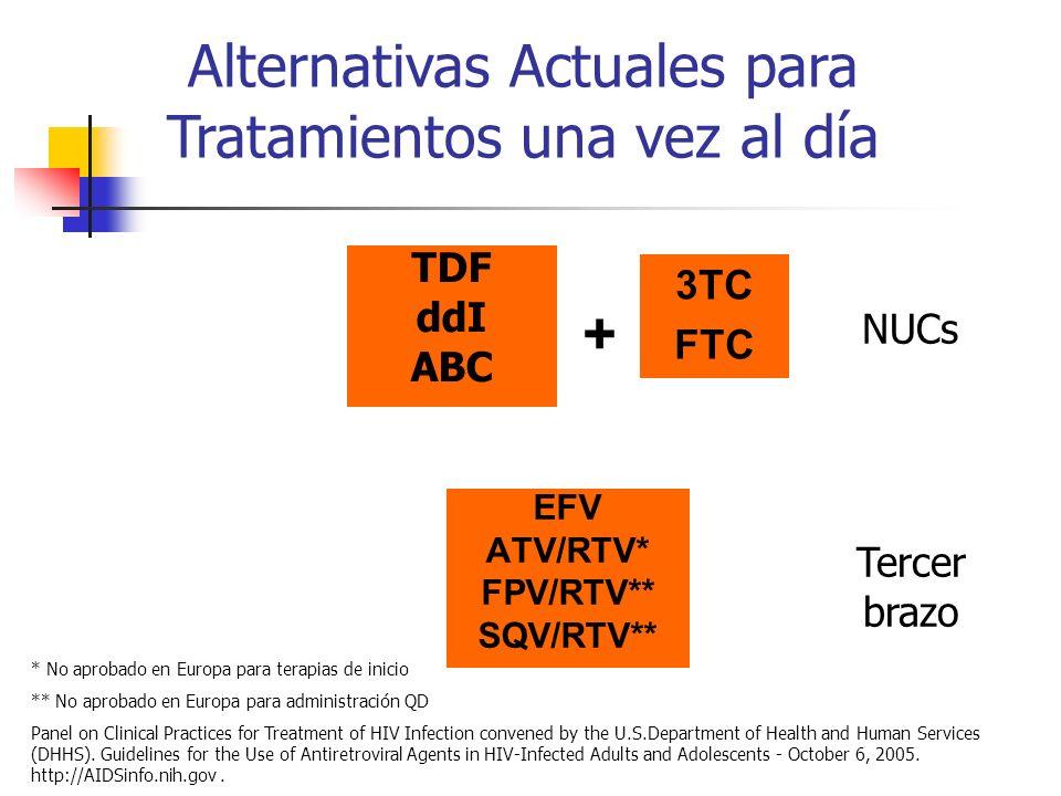 K65R L74V K103N ATV/RTV* FPV/RTV** SQV/RTV** Alternativas Actuales para Tratamientos una vez al día M184V + NUCs Tercer brazo * No aprobado en Europa para terapias de inicio ** No aprobado en Europa para administración QD Panel on Clinical Practices for Treatment of HIV Infection convened by the U.S.Department of Health and Human Services (DHHS).