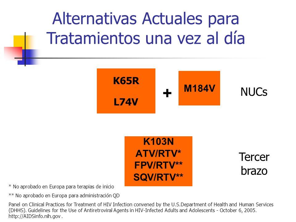 Nuestra Experiencia (CoRAO) 155 nuevos diagnósticos CoRAO 2/155 (1.3%) K103N 5/155 (3.3%) K103N Var.