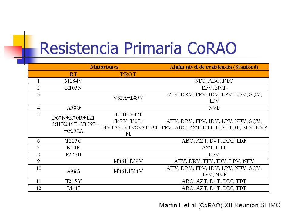 Clonación de productos de PCR: técnica de referencia >20% Secuenciación Tiempo sin TAR