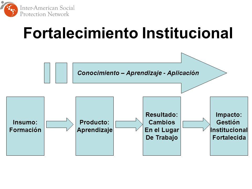 Insumo: Formación Producto: Aprendizaje Resultado: Cambios En el Lugar De Trabajo Impacto: Gestión Institucional Fortalecida Conocimiento – Aprendizaje - Aplicación Fortalecimiento Institucional